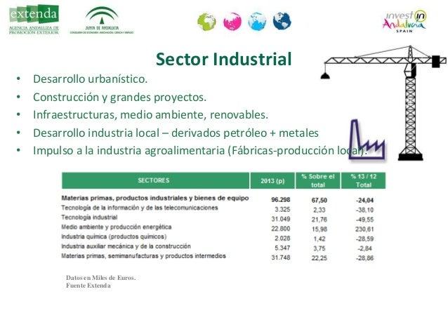 Sectores en desarrollo (aumento poblacion+turismo) con interés potencial para las empresas andaluzas • Agroalimentario (ac...