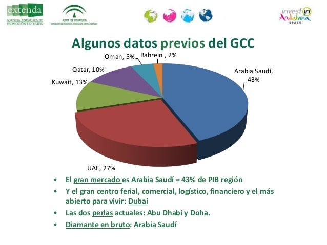 EMIRATOS ÁRABES UNIDOS Federación 7 Emiratos (1971) Extensión = 83.600 km2 = Andalucía Población: 9 mill. Hab. (2013) – Ur...