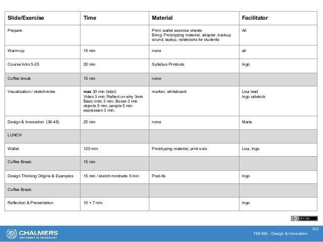 TEK495 - Design & Innovation 103 Slide/Exercise Time Material Facilitator Prepare Print: wallet exercise sheets Bring: Pro...
