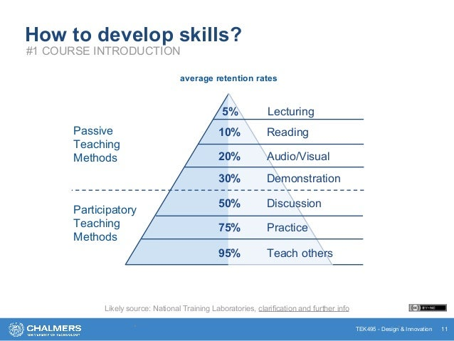 TEK495 - Design & Innovation How to develop skills? * * 11 #1 COURSE INTRODUCTION 5% Lecturing 10% Reading 20% Audio/Visua...
