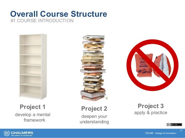 TEK495 - Design & Innovation 17 Overall Course Structure #1 COURSE INTRODUCTION Project 1 develop a mental framework Proje...