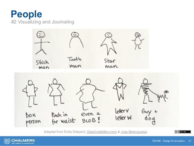 TEK495 - Design & Innovation 31 People #2 Visualizing and Journaling Adapted from Emily Shepard, Graphicdistillery.com & J...