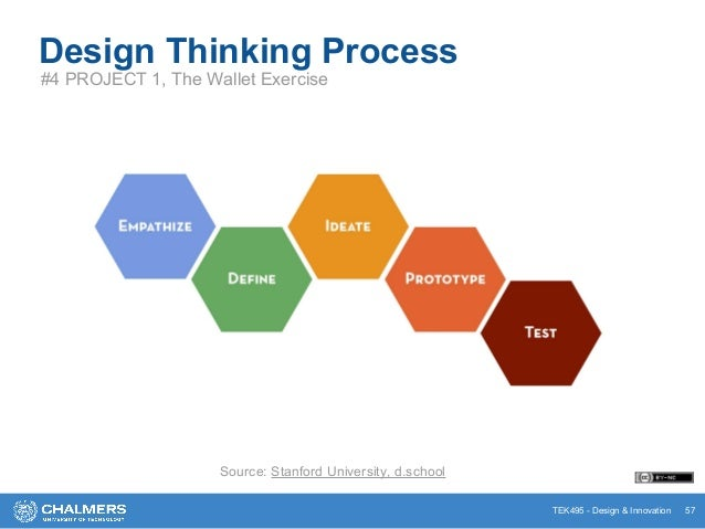 TEK495 - Design & Innovation Design Thinking Process #4 PROJECT 1, The Wallet Exercise 57 Source: Stanford University, d.s...