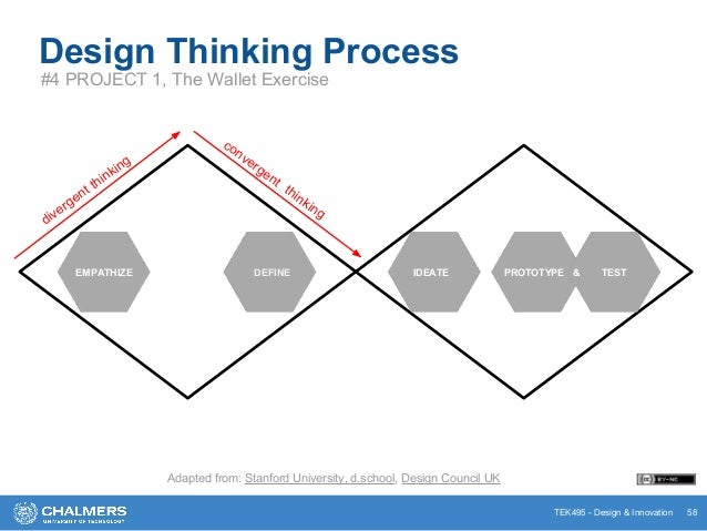 TEK495 - Design & Innovation Design Thinking Process #4 PROJECT 1, The Wallet Exercise 58 divergent thinking convergent th...