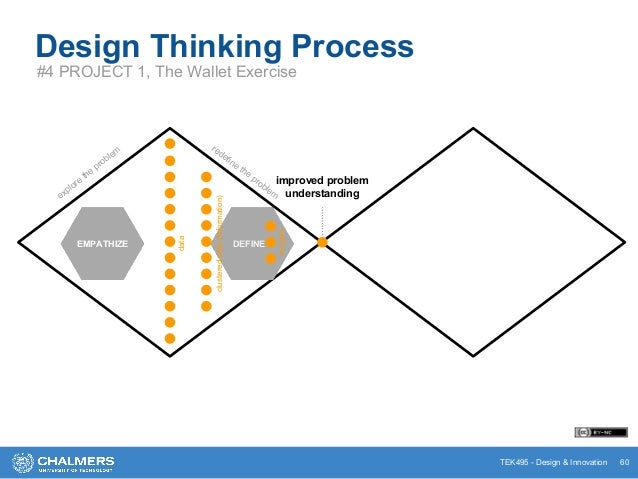 TEK495 - Design & Innovation Design Thinking Process #4 PROJECT 1, The Wallet Exercise 60 PROTOTYPE explore the problem re...