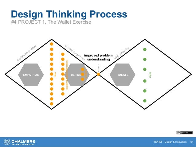 TEK495 - Design & Innovation Design Thinking Process #4 PROJECT 1, The Wallet Exercise 61 PROTOTYPE explore the problem re...