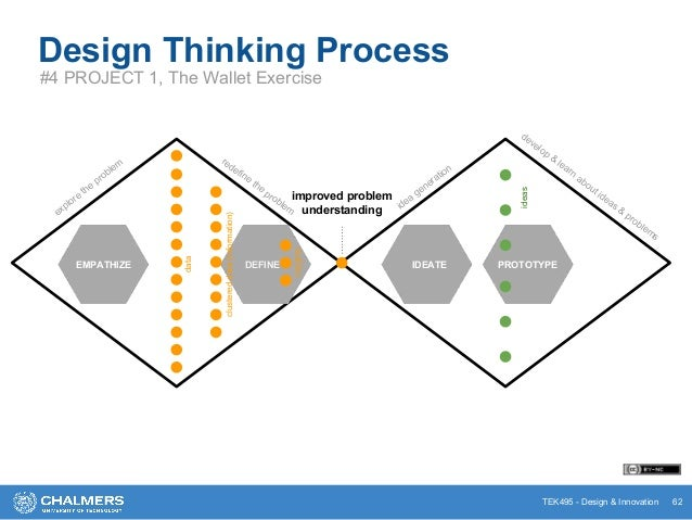 TEK495 - Design & Innovation Design Thinking Process #4 PROJECT 1, The Wallet Exercise 62 PROTOTYPE explore the problem re...
