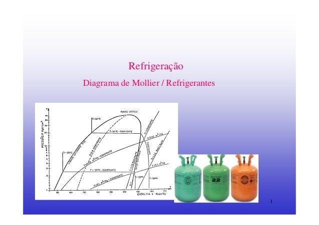 1RefrigeraçãoDiagrama de Mollier / Refrigerantes