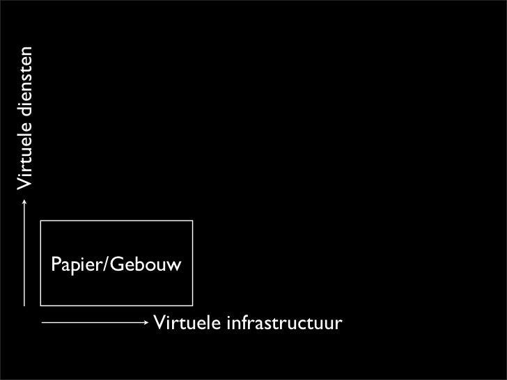 Informatie Aan Zee - TTT Digital Architecture Slide 3