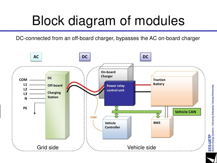 E  F  Piene   U0026quot Grid Connected Vehicles Capabilities And Characteristic U2026