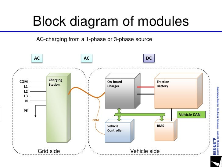 Electric Vehicle System Block Diagram: Electric Vehicle Charger Wiring Diagram - Detailed Schematic Diagramsrh:4rmotorsports.com,Design