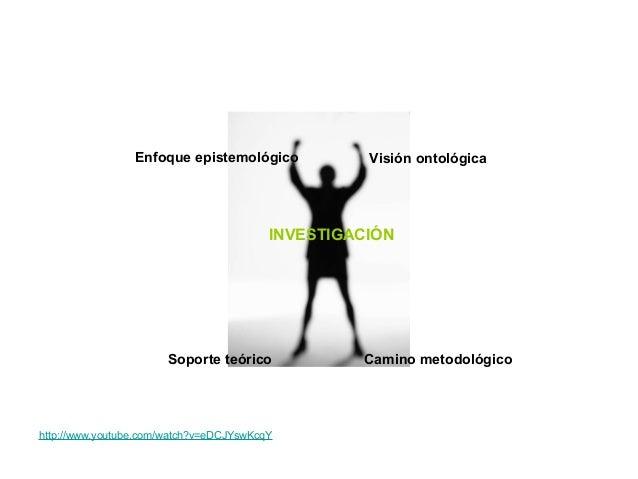 INVESTIGACIÓNVisión ontológicaEnfoque epistemológicoSoporte teórico Camino metodológicohttp://www.youtube.com/watch?v=eDCJ...
