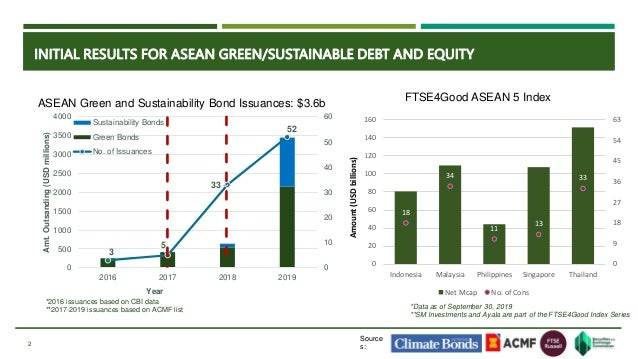 Ephyro Amatong - Policymakers debate - State of play on green finance in ASEAN Slide 2