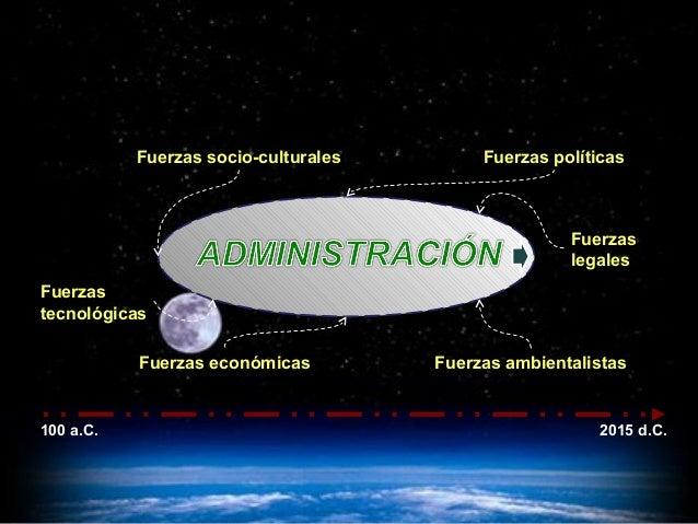Fuerzas socio-culturales Fuerzas políticas Fuerzas económicas Fuerzas ambientalistas Fuerzas tecnológicas Fuerzas legales ...
