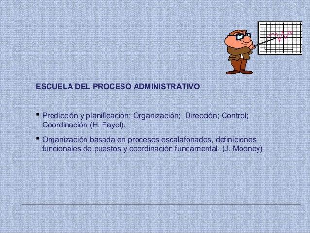 ESCUELA DEL PROCESO ADMINISTRATIVO  Predicción y planificación; Organización; Dirección; Control; Coordinación (H. Fayol)...