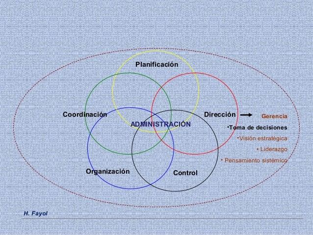 Dirección Organización Control Coordinación Planificación ADMINISTRACIÓN Gerencia •Toma de decisiones •Visión estratégica ...