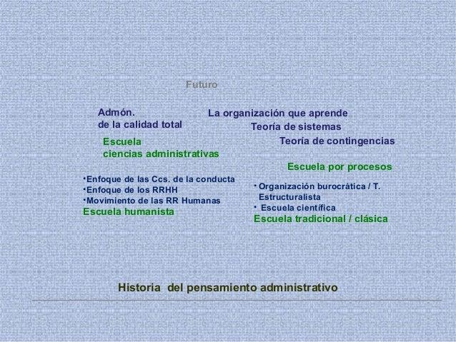 Historia del pensamiento administrativo Futuro •Enfoque de las Ccs. de la conducta •Enfoque de los RRHH •Movimiento de las...
