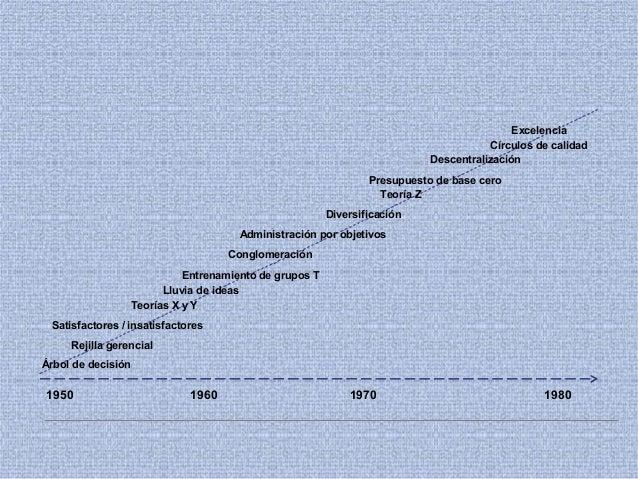 1950 19801960 1970 Árbol de decisión Rejilla gerencial Satisfactores / insatisfactores Teorías X y Y Lluvia de ideas Entre...