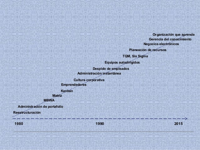 1980 20151990 Kanban Reestructuración Matriz MBWA Administración de portafolio Administración instantánea Cultura corporat...