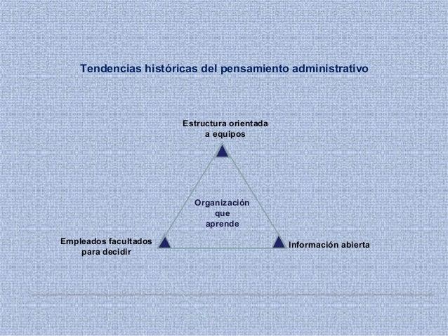 Tendencias históricas del pensamiento administrativo Organización que aprende Estructura orientada a equipos Información a...
