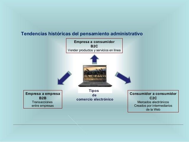 Tendencias históricas del pensamiento administrativo Empresa a consumidor B2C Vender productos y servicios en línea Consum...