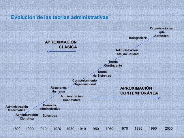 Evolución de las teorías administrativas 1890 1970 1980 1990 20001940 1950 19601910 1920 19301900 Administración Sistemáti...
