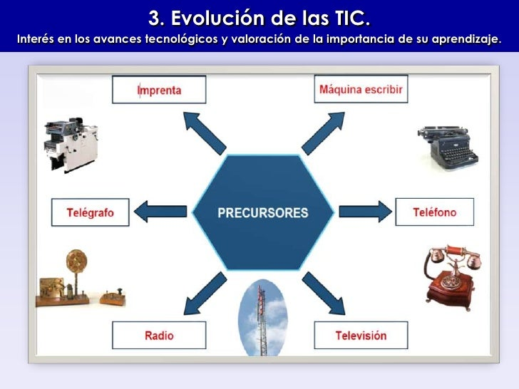 3. Evolución de las TIC.Interés en los avances tecnológicos y valoración de la importancia de su aprendizaje.<br />