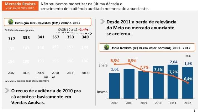 A situação atual do mercado brasileiro e as perspectivas para os próximos anos Slide 3