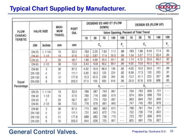 manual globe valve cv table