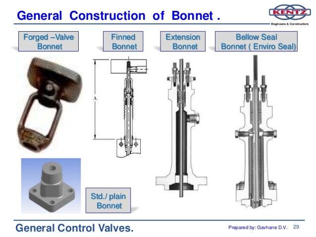 General control valves training
