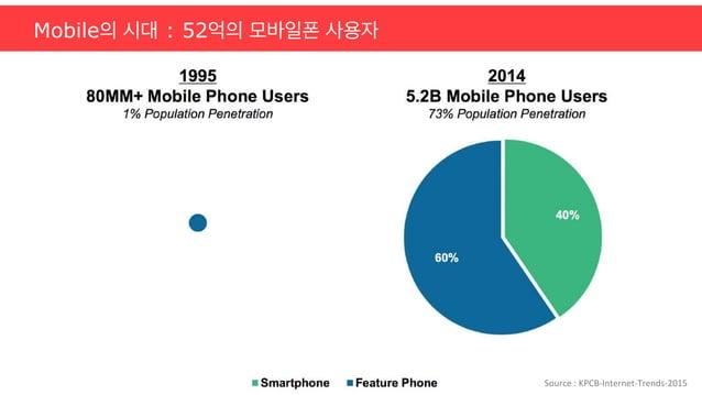 Mobile의 시대 : 52억의 모바일폰 사용자   Source  :  KPCB-‐Internet-‐Trends-‐2015