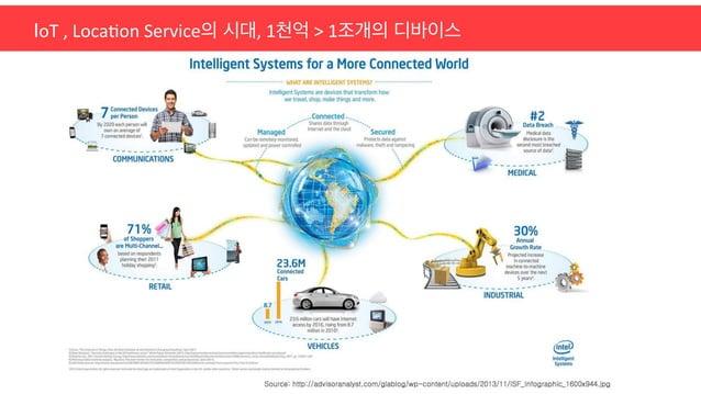 IoT  ,  Loca;on  Service의 시대,  1천억  >  1조개의 디바이스