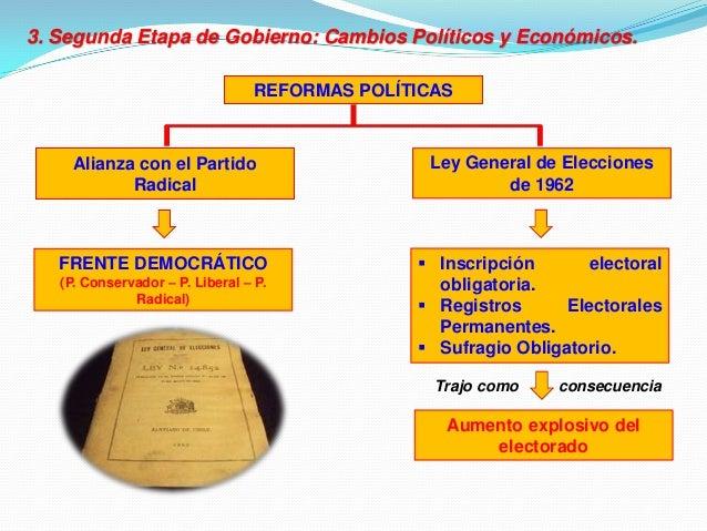 Gobierno de jorge alessandri rodr guez 1958 1964 for Gobierno exterior
