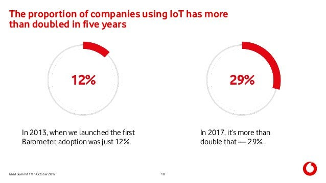 M2M Summit 11th October 2017 The proportion of companies using IoT has more than doubled in five years 10 In 2017, it's mo...