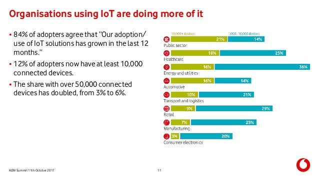"""M2M Summit 11th October 2017 Organisations using IoT are doing more of it 11 • 84% of adopters agree that """"Our adoption/ u..."""