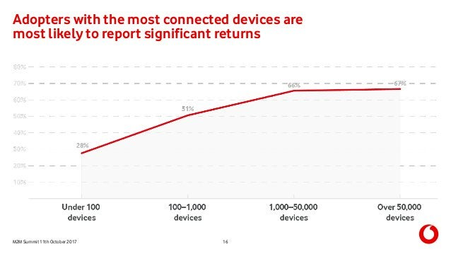 M2M Summit 11th October 2017 Adopters with the most connected devices are most likely to report significant returns 16