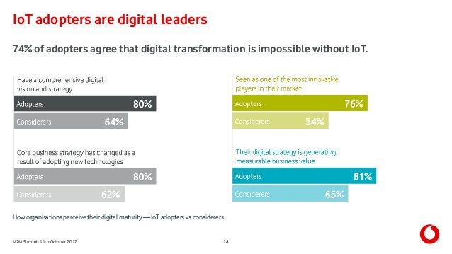 M2M Summit 11th October 2017 IoT adopters are digital leaders 18 74% of adopters agree that digital transformation is impo...