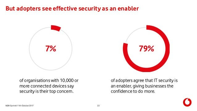 M2M Summit 11th October 2017 But adopters see effective security as an enabler 22 of adopters agree that IT security is an...