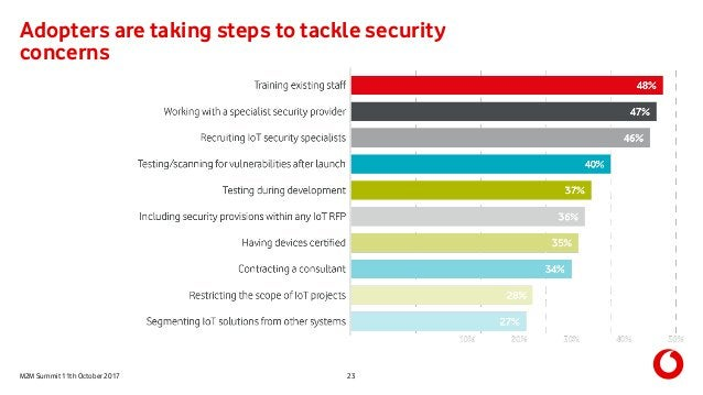 M2M Summit 11th October 2017 Adopters are taking steps to tackle security concerns 23