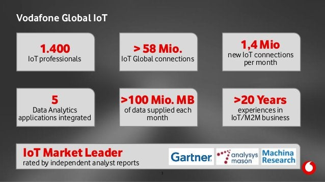 M2M Summit 11th October 2017 Vodafone Global IoT 1.400  IoT professionals > 58 Mio. IoT Global connections 1,4 Mio  new...