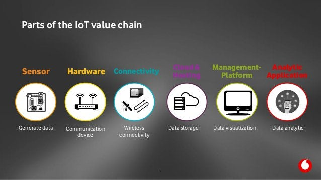 M2M Summit 11th October 2017 Parts of the IoT value chain Cloud &  Hosting Connectivity Management- PlatformSensor Hardwa...