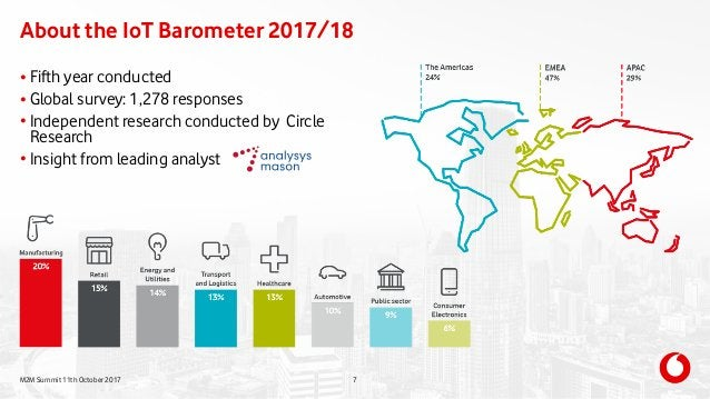 M2M Summit 11th October 2017 About the IoT Barometer 2017/18 7 • Fifth year conducted • Global survey: 1,278 responses • I...
