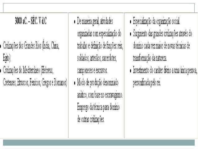 PERÍODOS             RELAÇÕES DE          ORGANIZAÇÃO                            TRABALHO              SOCIALSÉC. V – XV  ...