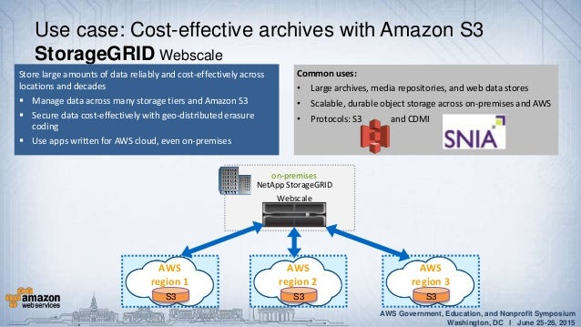 Hybrid IT Approach and Technologies on AWS