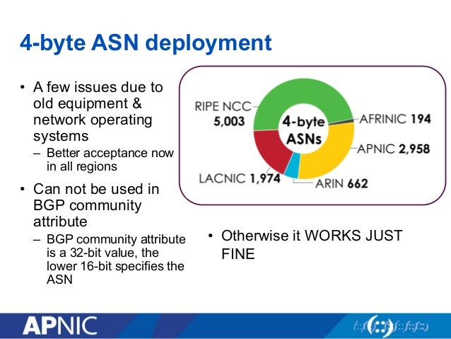 01 (IDNOG02) ASN distribution and interconnection in