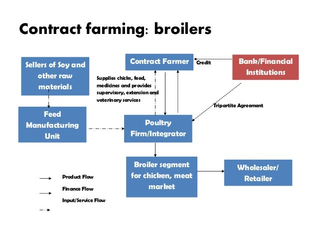 contract farming in india its Key benefits contract farming has been used for agricultural production for decades but its popularity appears to have been increasing in recent years.
