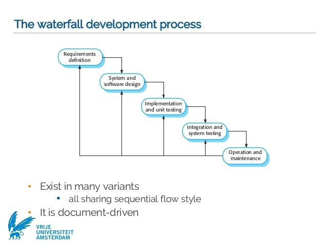 Modeling and abstraction software development process software mode 60 ccuart Image collections