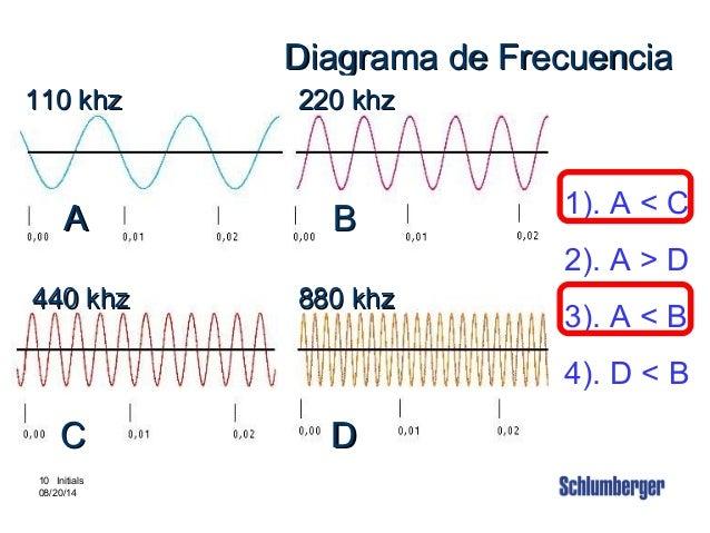 Intouch Content # 3880002 10 10 Initials 08/20/14 Diagrama de FrecuenciaDiagrama de Frecuencia A BA B C DC D 1). A < C 2)....