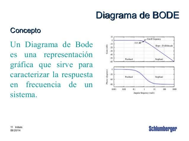 Intouch Content # 3880002 11 11 Initials 08/20/14 Diagrama de BODEDiagrama de BODE ConceptoConcepto Un Diagrama de Bode es...