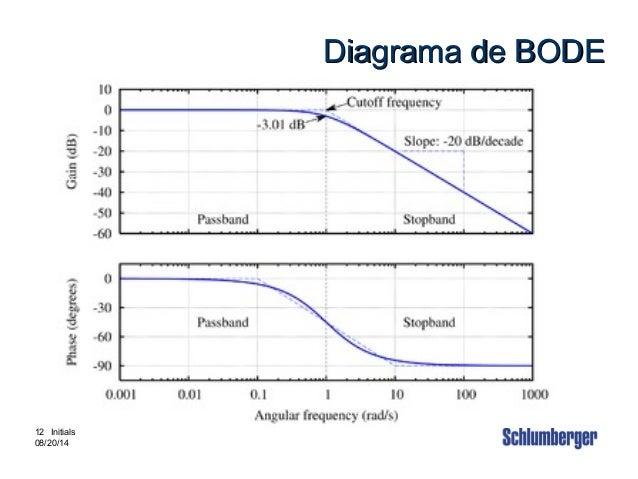 Intouch Content # 3880002 12 12 Initials 08/20/14 Diagrama de BODEDiagrama de BODE